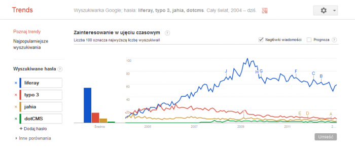 google trends liferay