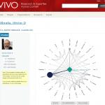 VIVO wizualizacja współautorów